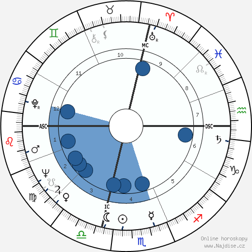 Antonio D'Adamo wikipedie, horoscope, astrology, instagram