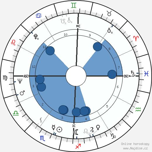 Antonio Gades wikipedie, horoscope, astrology, instagram