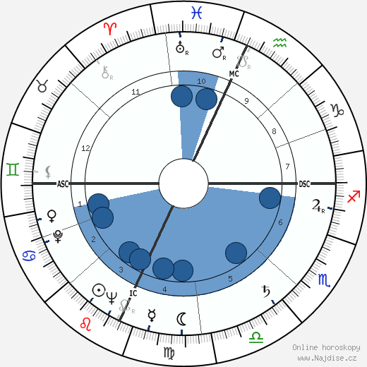 Antonio Macanico wikipedie, horoscope, astrology, instagram
