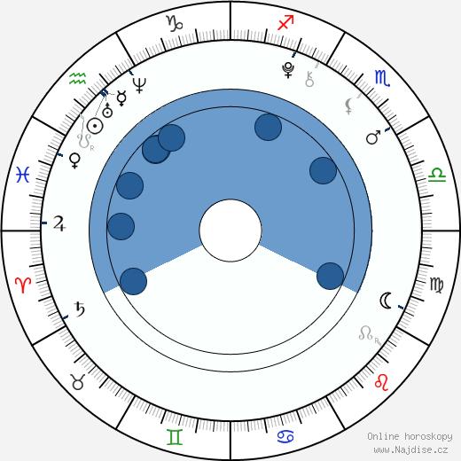 Antonio Ortiz wikipedie, horoscope, astrology, instagram