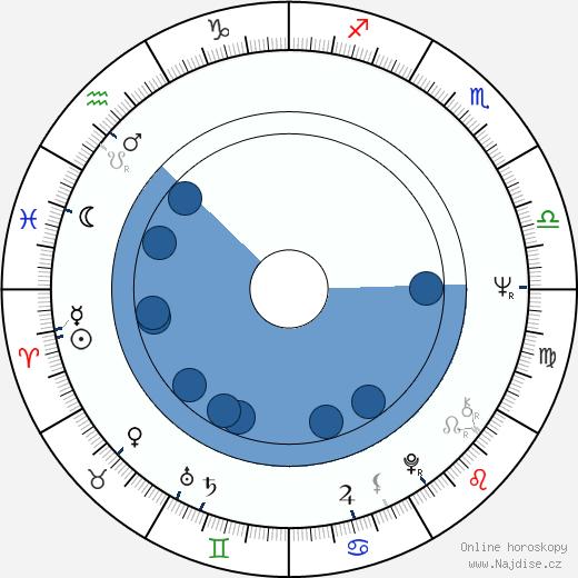 Antonio Sabato wikipedie, horoscope, astrology, instagram
