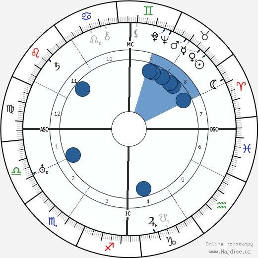 António Salazar wikipedie, horoscope, astrology, instagram
