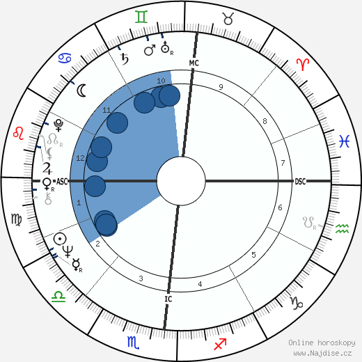 Antonio Tabucchi wikipedie, horoscope, astrology, instagram