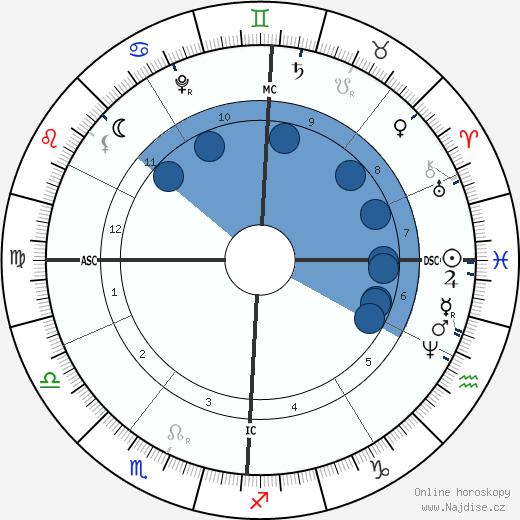 Antonio Vivaldi wikipedie, horoscope, astrology, instagram