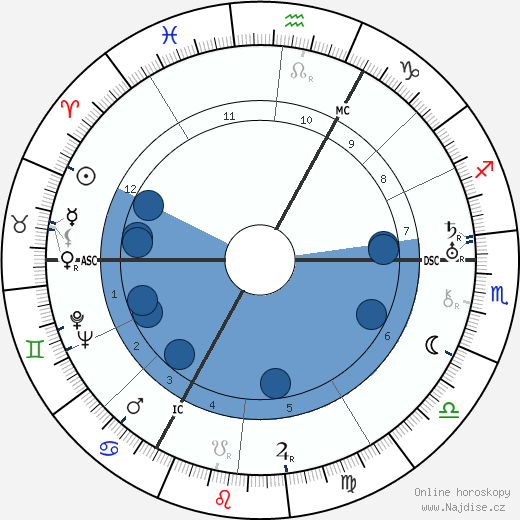 Antoon Coolen wikipedie, horoscope, astrology, instagram