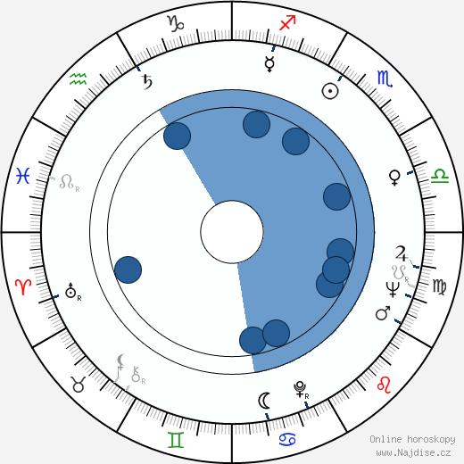 Antti Einiö wikipedie, horoscope, astrology, instagram