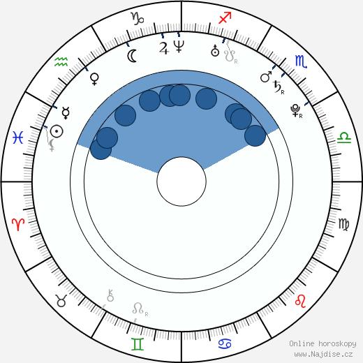 Antti Tuisku wikipedie, horoscope, astrology, instagram