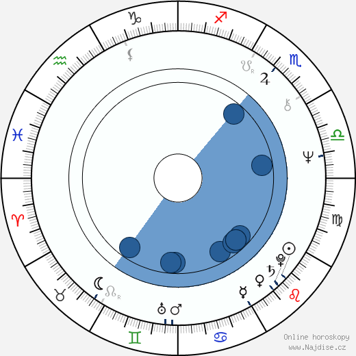 Anwar Ibrahim wikipedie, horoscope, astrology, instagram