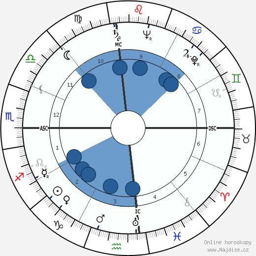 Anwar Sadat wikipedie, horoscope, astrology, instagram