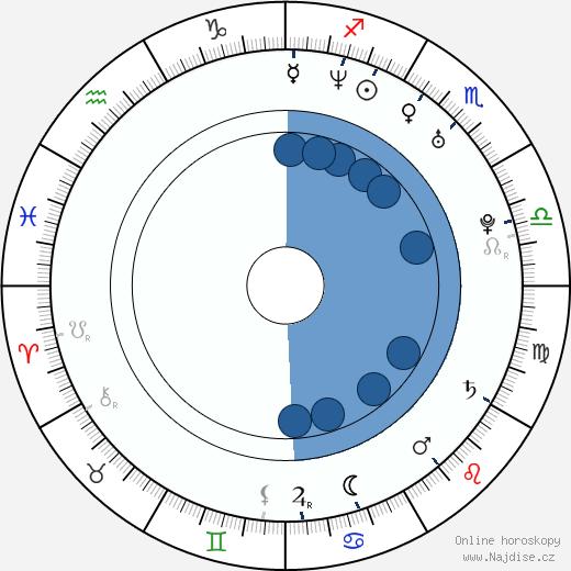 Ara Paiaya wikipedie, horoscope, astrology, instagram