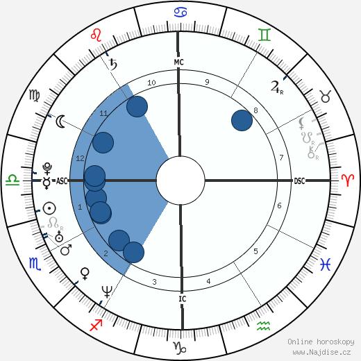 Arban Severin wikipedie, horoscope, astrology, instagram