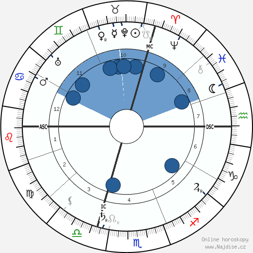 Arcivévoda Ota František Josef wikipedie, horoscope, astrology, instagram