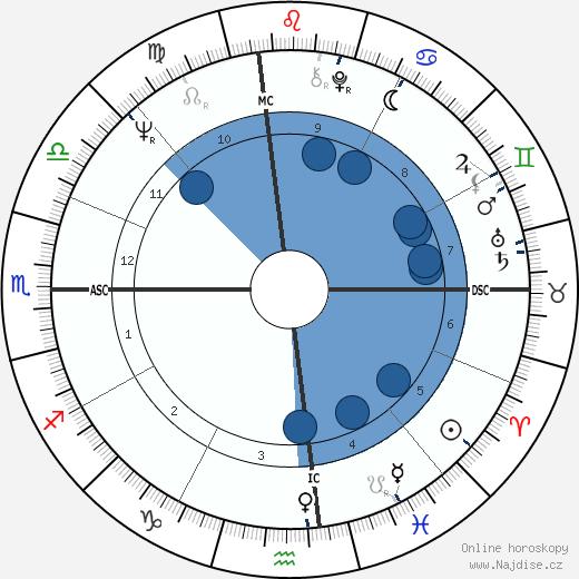 Aretha Franklin wikipedie, horoscope, astrology, instagram