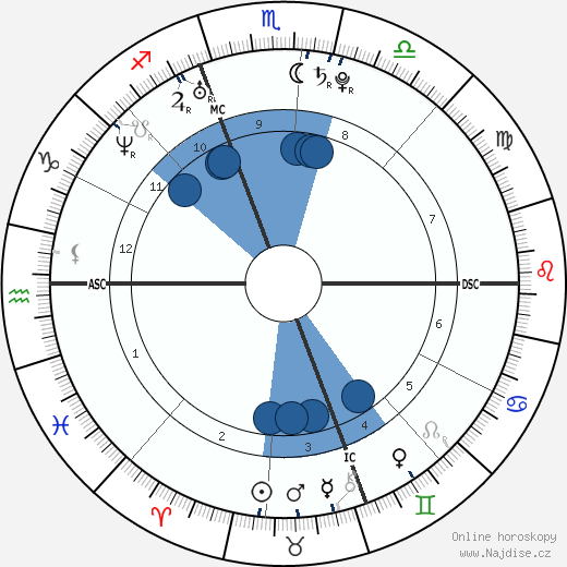 Ari Graynor wikipedie, horoscope, astrology, instagram