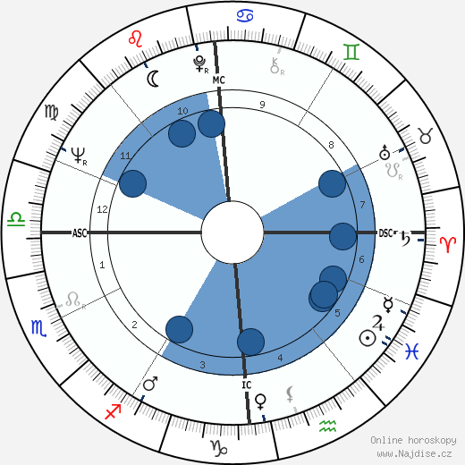 Ariane Mnouchkine wikipedie, horoscope, astrology, instagram