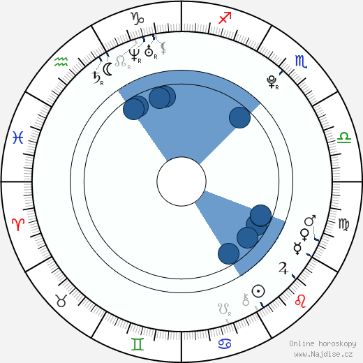 Ariel Fay Gagnon wikipedie, horoscope, astrology, instagram