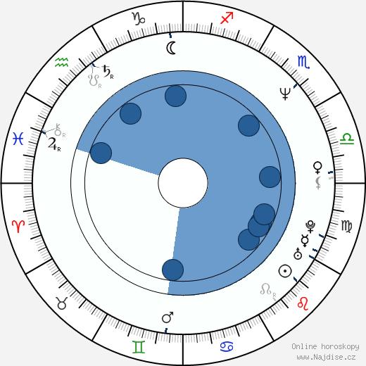 Ariel López Padilla wikipedie, horoscope, astrology, instagram