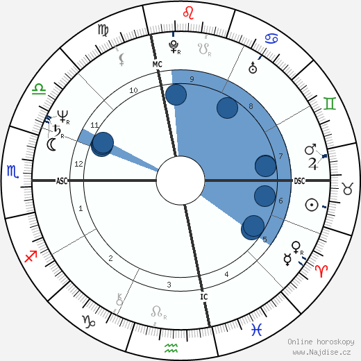 Arielle Dombasle wikipedie, horoscope, astrology, instagram