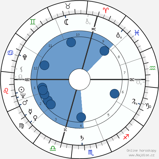 Arlene Dahl wikipedie, horoscope, astrology, instagram