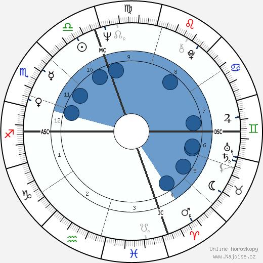 Arlene Nimark wikipedie, horoscope, astrology, instagram