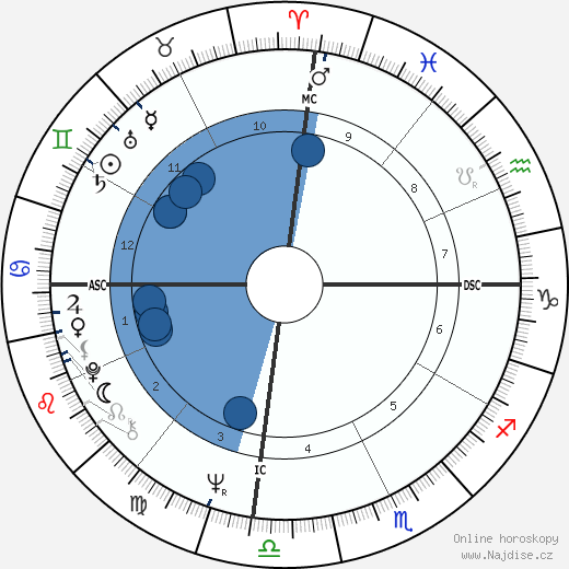 Armando Cid wikipedie, horoscope, astrology, instagram