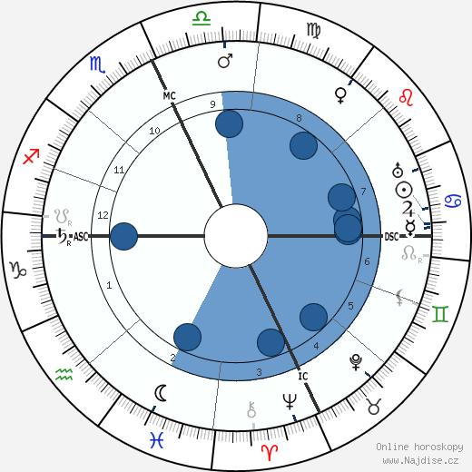 Armando Falconi wikipedie, horoscope, astrology, instagram