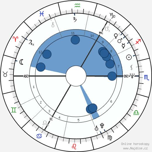Armando Iannucci wikipedie, horoscope, astrology, instagram
