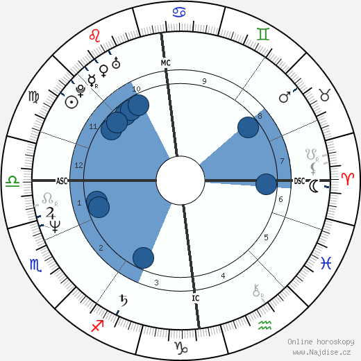 Armi Aavikko wikipedie, horoscope, astrology, instagram