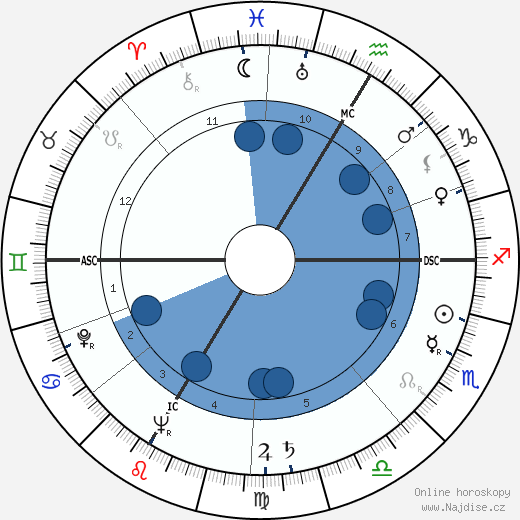 Armin Schibler wikipedie, horoscope, astrology, instagram