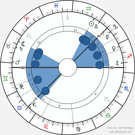 Arne Næss wikipedie, horoscope, astrology, instagram