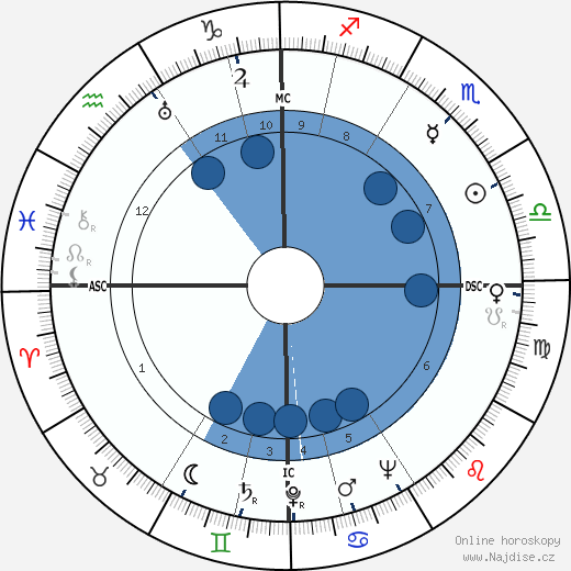 Arne Skouen wikipedie, horoscope, astrology, instagram