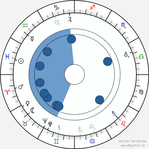 Arnold Fanck wikipedie, horoscope, astrology, instagram