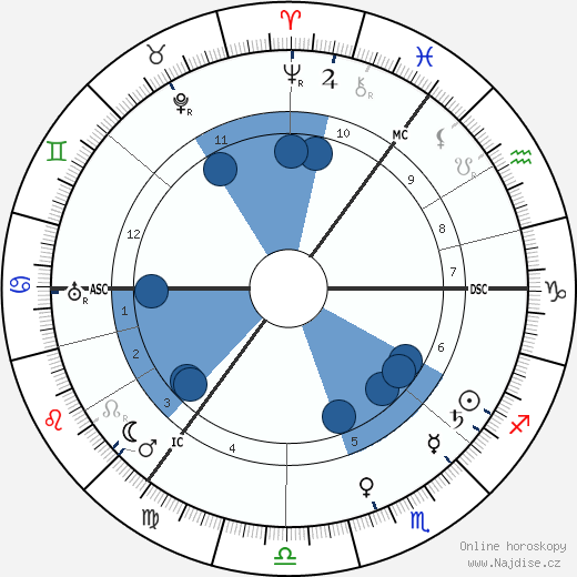 Arnold Sommerfeld wikipedie, horoscope, astrology, instagram