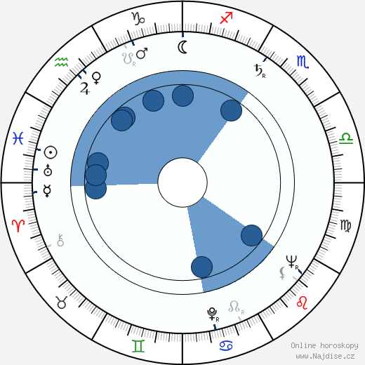 Arnošt Navrátil wikipedie, horoscope, astrology, instagram