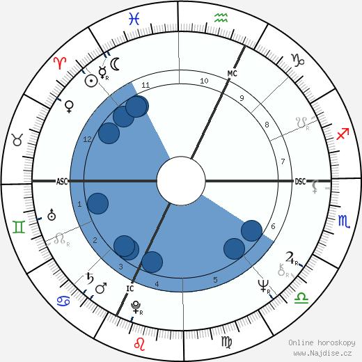 Arrigo Sacchi wikipedie, horoscope, astrology, instagram