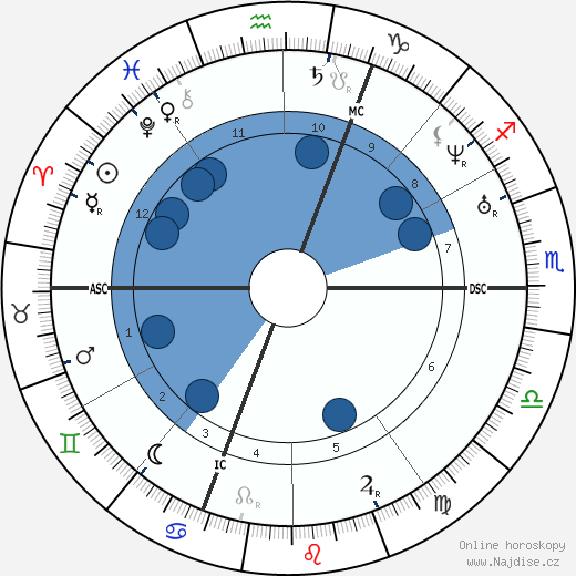 Arsene Houssaye wikipedie, horoscope, astrology, instagram