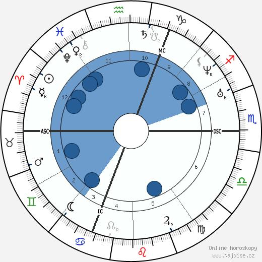 Arsene Houssaye wikipedie, horoscope, astrology, instagram