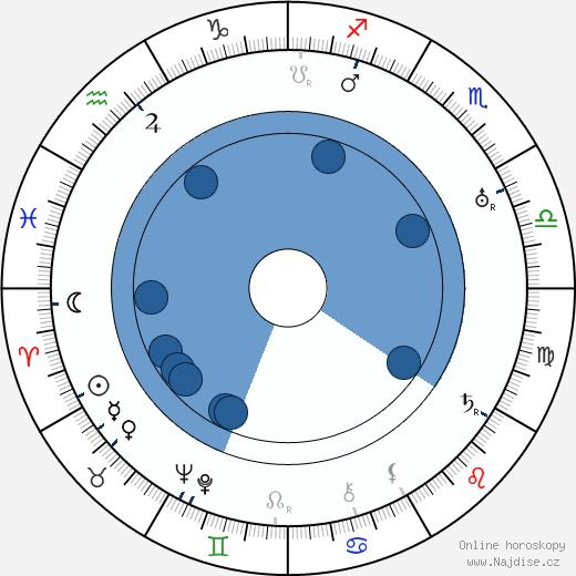 Art Acord wikipedie, horoscope, astrology, instagram