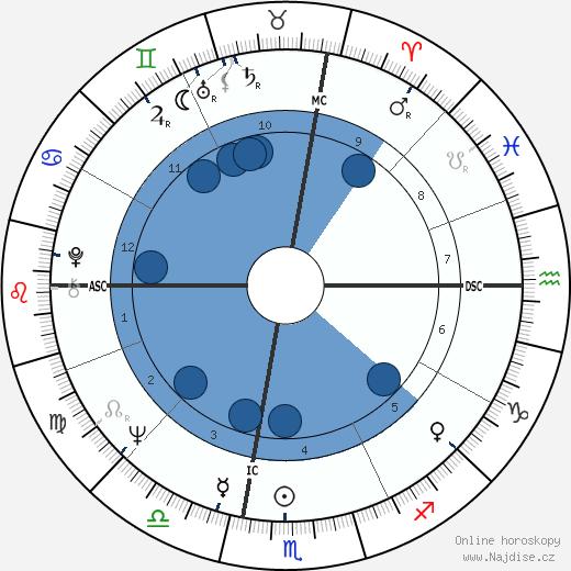 Art Garfunkel wikipedie, horoscope, astrology, instagram