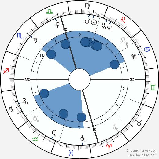 Art Pepper wikipedie, horoscope, astrology, instagram