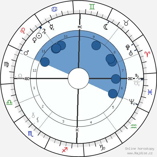 Arthur Balfour wikipedie, horoscope, astrology, instagram