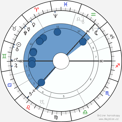 Arthur Conan Doyle wikipedie, horoscope, astrology, instagram