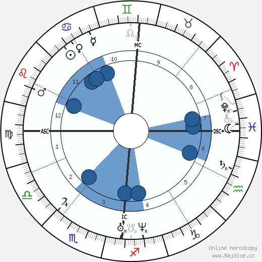 Arthur de Gobineau wikipedie, horoscope, astrology, instagram