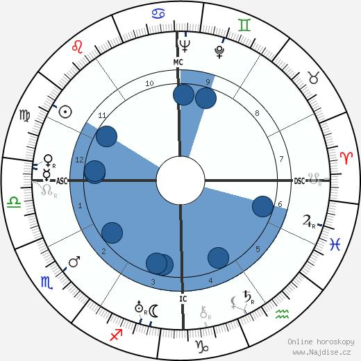 Arthur Godfrey wikipedie, horoscope, astrology, instagram