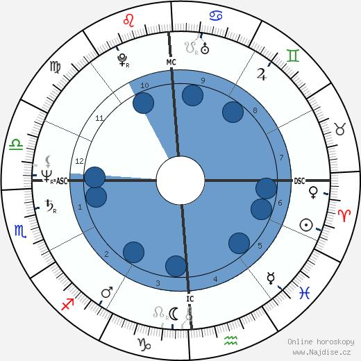 Arthur Goode wikipedie, horoscope, astrology, instagram