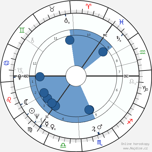 Arthur Jackson wikipedie, horoscope, astrology, instagram