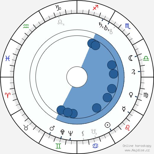 Arthur Lubin wikipedie, horoscope, astrology, instagram