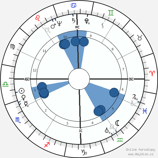 Arthur Miller wikipedie, horoscope, astrology, instagram