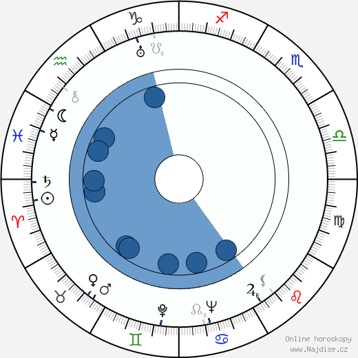 Arthur O'Connell wikipedie, horoscope, astrology, instagram