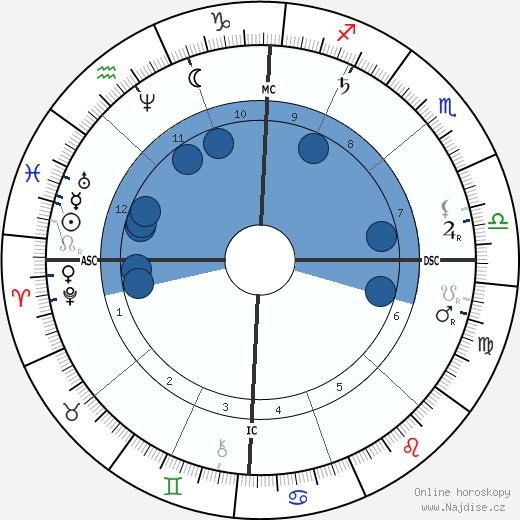 Arthur P. Gorman wikipedie, horoscope, astrology, instagram